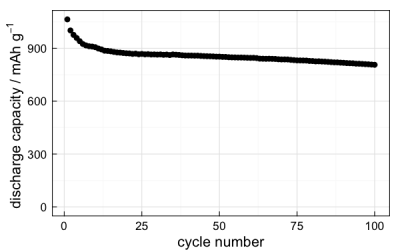 capacity vs cycle number
