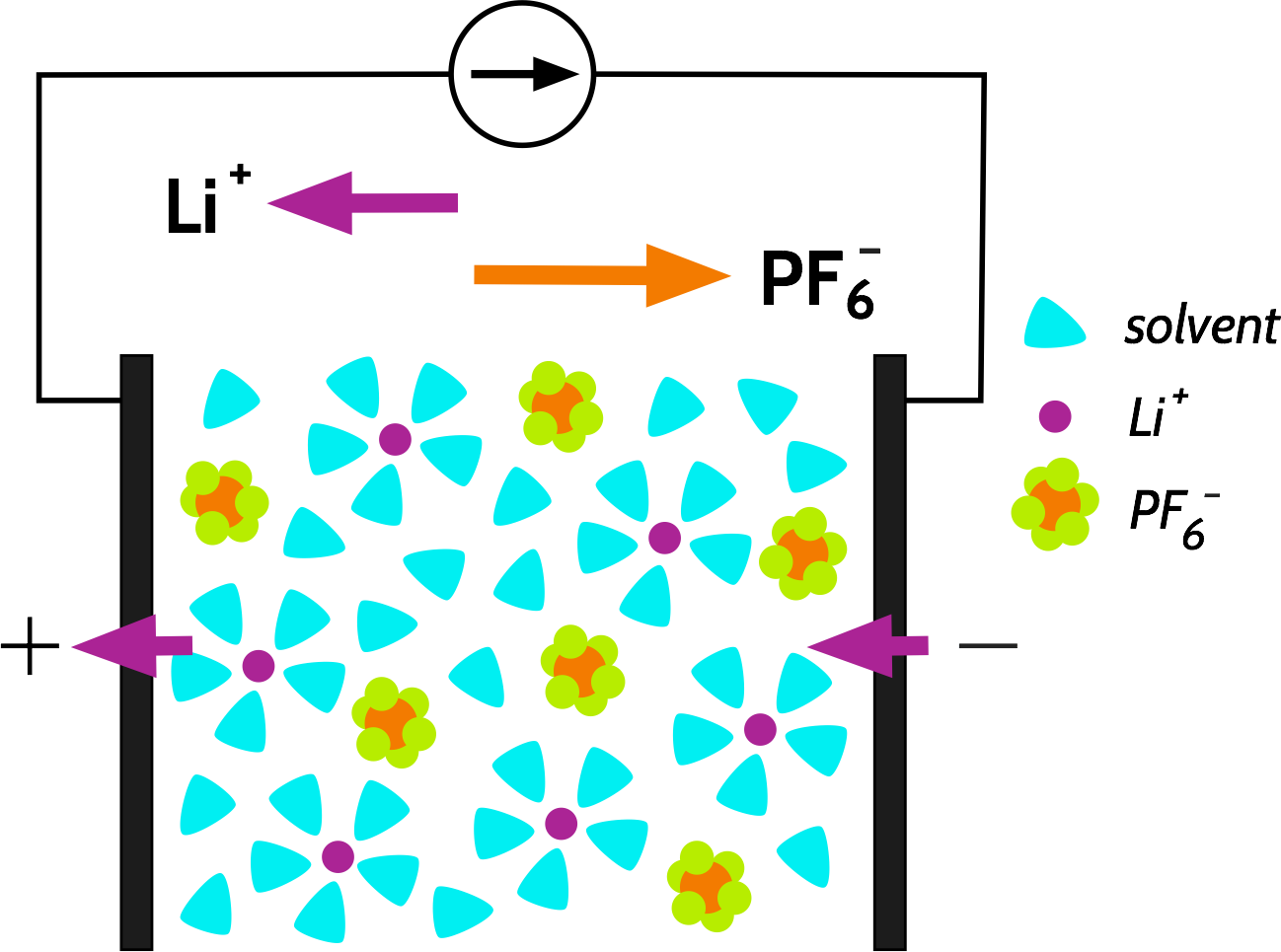 Ion transport in a battery